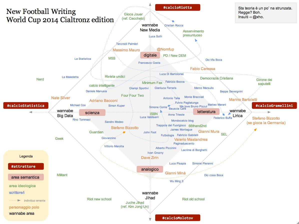 Quadrato semiotico del giornalista al Mondiale 2014